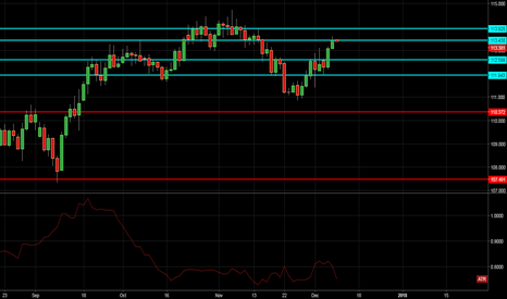 USDJPY: Looking to go Short