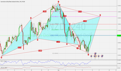 AUDNZD: AUDNZD H4 BACK TO BACK CYPHER PATTERNS