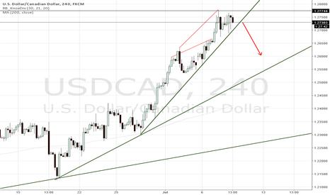 USDCAD: USDCAD Short on the break of steeper trendline.