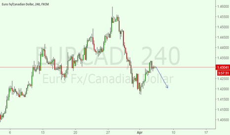 EURCAD: Now i am IN A SELL SET UP FOR EURCAD
