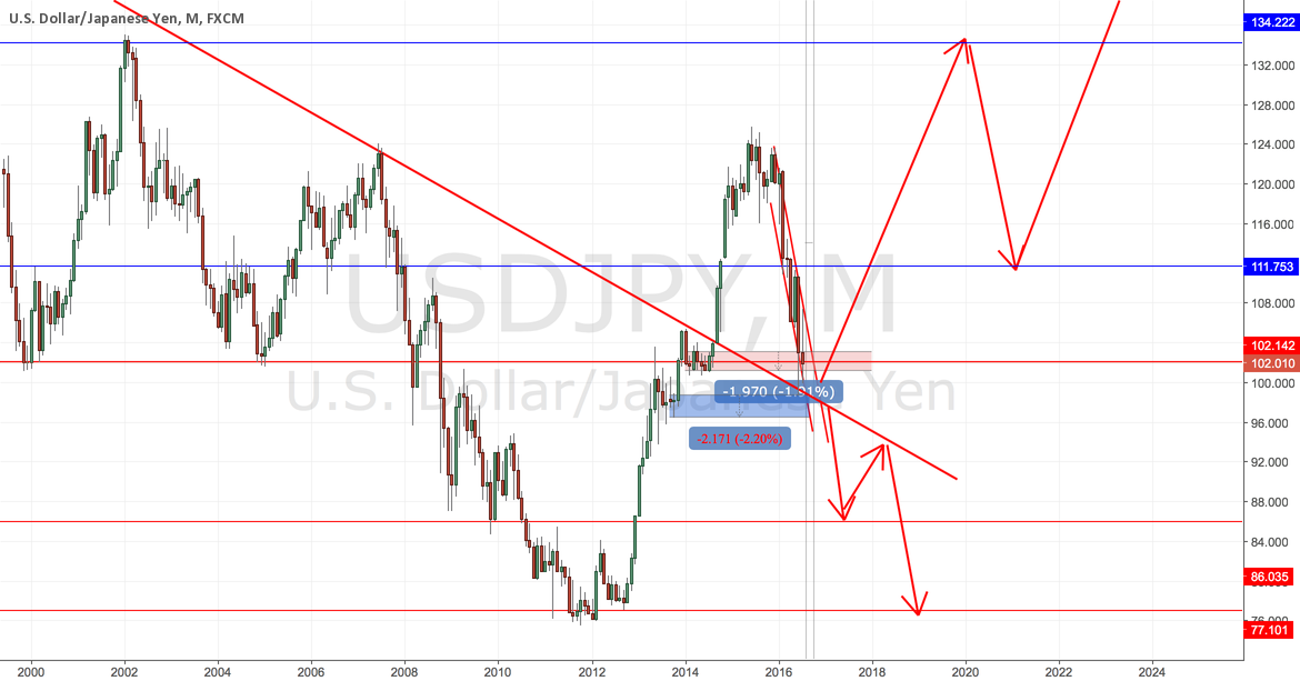 Time to decide fate of Japanese yen