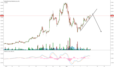 BVTK: BVTK: STILL UPTREND BUT EXPECTING ONE MORE CORRECTION