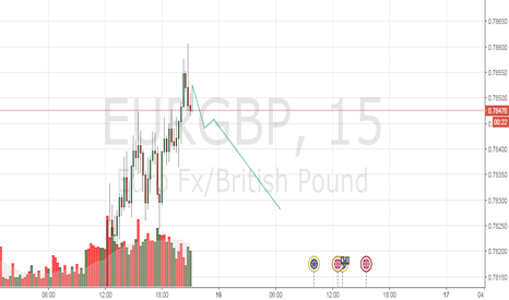 EURGBP: Возможная продажа с текущих уровней