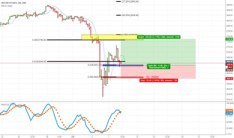 SP1!: S&P 500 index Future