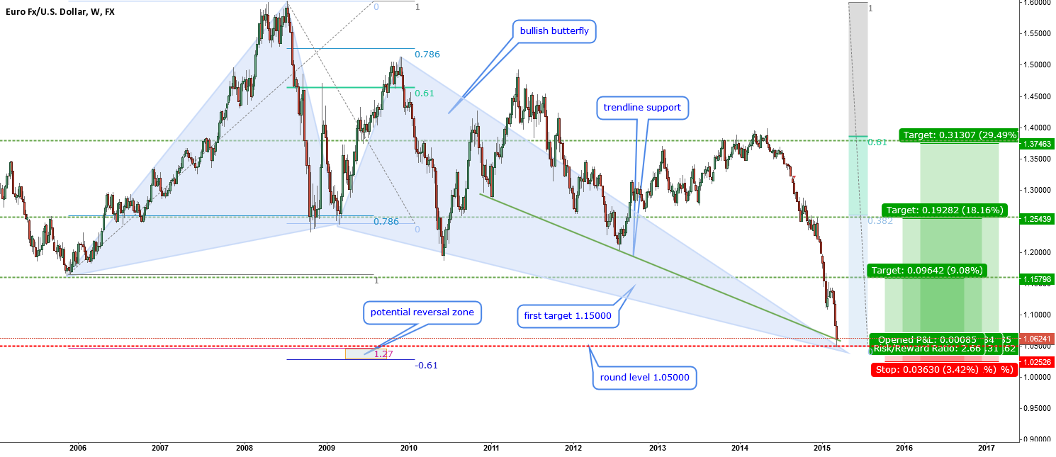 EURUSD-time for a rebound?