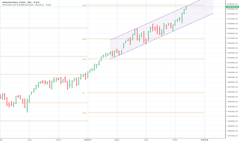 NDX: Is NDX close to making a swing high?