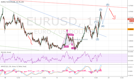 EURUSD: Possible EW formation