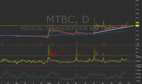 MTBC: $MTBC - Daily Chart