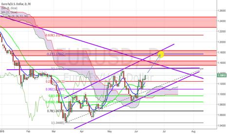EURUSD: USD looking weak - EU Long ;-)