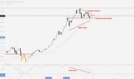 BTCUSD: Is there any chance for bears?