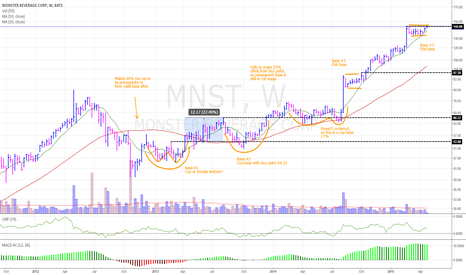 MNST: MNST nearing break out of flat base #3