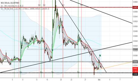 NEOBTC: Neo downward progression coming to a halt...