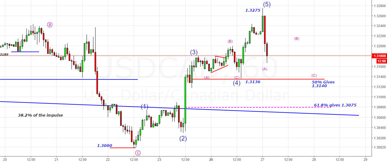 USDCAD- 5th Wave was sub-divided making a high@1.3275