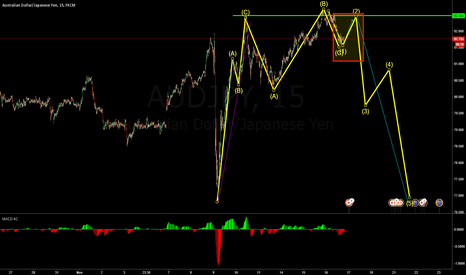 AUDJPY: it for a pull back to sell
