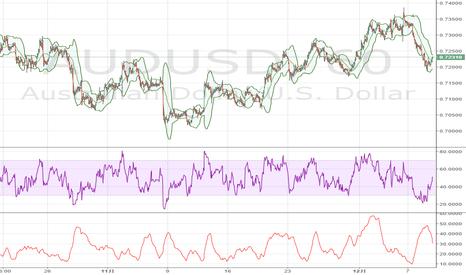AUDUSD: 豪ドル / 米ドル:コモディティー価格の動きに注目 – ANZ銀行