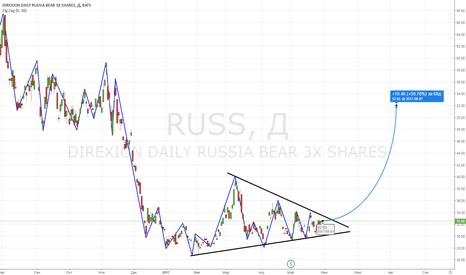 RUSS: RUSS...ETF на падение РТС