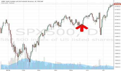 SPX500: Tesla stock June 28