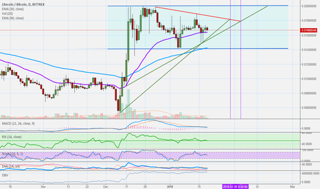 LTCBTC: Litecoin (LTC) vs Bitcoin: Tracking Litecoin's Movement + News