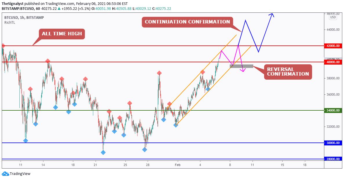 Trader gi0n — Trading Ideas & Charts — TradingView
