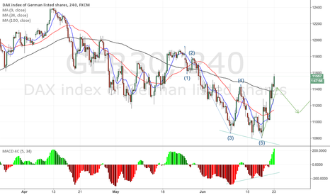 GER30: DAX builds initial impuls waves after correction