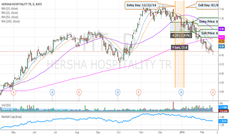 HT: OUR PREVIOUS PICK: Hersha Hospitality Trust    Strategy: SHORT