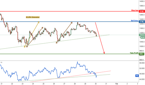 BTCUSD Bitcoin Testing Major Resistance Prepare To Sell