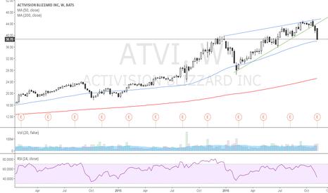 ATVI: Wedge broken