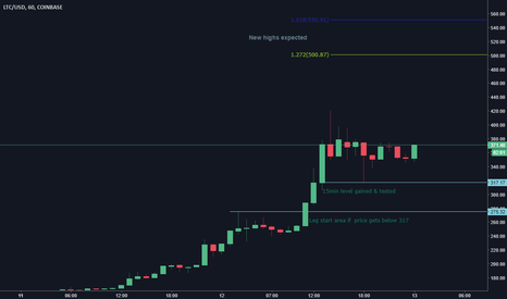 LTCUSD: LiteCoin Keeps Holding Supports