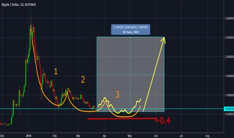 XRPUSD: Ripple 3 months analysis