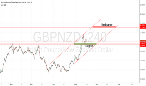 GBPNZD: My Technical Canal