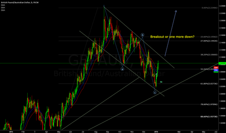 GBPAUD: GBPAUD breakout or one more down?