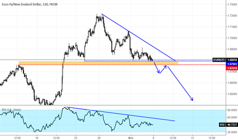 EURNZD: EURNZD  Descending Triangle