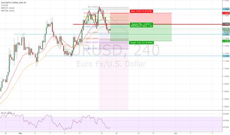 EURUSD: EURUSD Waiting to Short