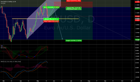 EURUSD: EURUSD Short term bounce in bearish market