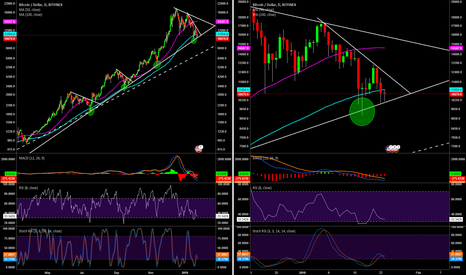 BTCUSD: Bitcoin BTCUSD Still Following A Steep Trend