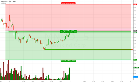 MNKD: Stop Price for Tomorrow and Gap Down