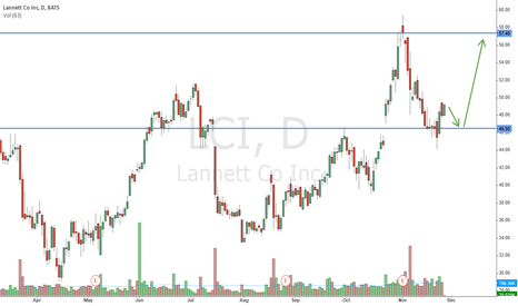 LCI: Buying the biotech pullback