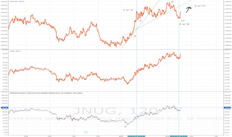 JNUG: Покупка золота, индексов золотодобывающих компаний в долгосрок