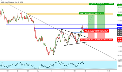 GBPJPY: GBPJPY Potential Movement