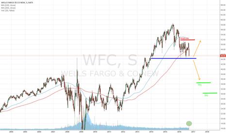 WFC: Wells Fargo: HCH pendiente de confirmar