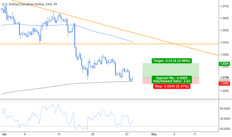 USDCAD: Long USDCAD opportunity