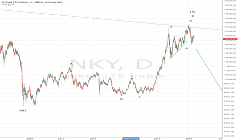 NKY: Nikkey - Symmetric triangle is marking the final advance