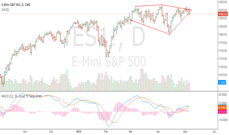 ES1!: Breaking down from a  diamond top