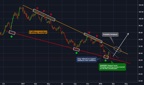 DXY: DXY - The dollar index is ready to lift-off