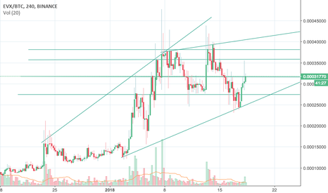EVXBTC: First time trying chart analysis