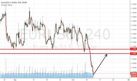 EURUSD: EUR/USD - Swing Short