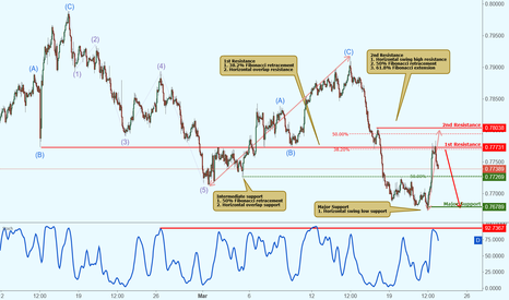 AUDUSD: AUDUSD approaching major resistance, potential drop!