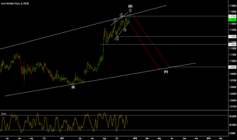 EURCHF: EUR/CHF - ENDING DIAGONAL IN PLAY - DOWNSIDE INCOMING