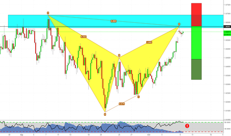 EURNZD: Bat Pattern on EURNZD