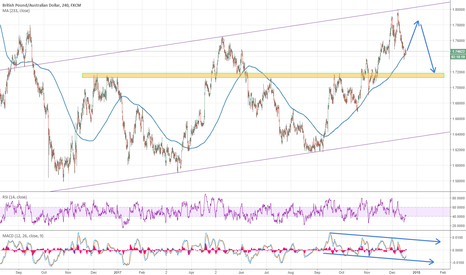 GBPAUD: GBPAUD SUGGESTING SHORT TERM RALLY TO 1.78 SELLING AREA
